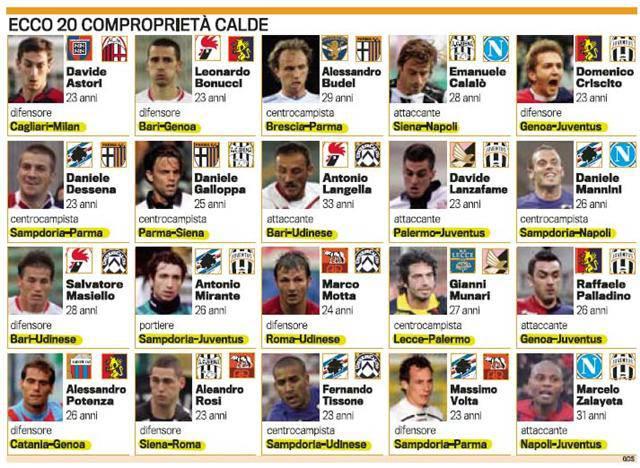 Suvlasništvo igrača Serie A