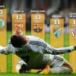 Foto – CR7 e le straordinarie segnature alle squadre spagnole: ecco i suoi bersagli privilegiati