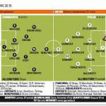 Danimarca-Italia, probabili formazioni: Buffon storico, rientra Ranocchia. Vendetta Bendtner? – Foto