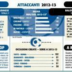 Foto – Fantacalcio, i consigli di Opta e Tuttosport per la prossima stagione: ecco alcuni important dati