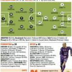 Fiorentina-Inter, le probabili formazioni della Gazzetta dello Sport: Kovacic contro Jovetic