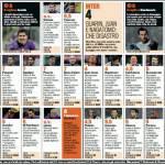 Fiorentina-Inter, voti e pagelle Gazzetta dello Sport: Jovetic super, che disastro Juan, Guarin e Nagatomo! – Foto