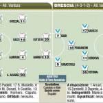Fantacalcio, ecco le probabili formazioni di Bari-Brescia! – Foto
