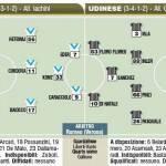 Fantacalcio Serie A, ecco le probabili formazioni di Brescia-Udinese – Foto