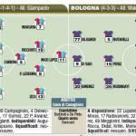 Fantacalcio, ultimissime formazioni per Catania-Bologna – Foto