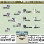 Fantacalcio: Catania-Cesena, probabili formazioni, niente turnover per la capolista – Foto