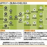 Champions League: Zilina-Chelsea, probabili formazioni, c'è il giovane Sturridge – Foto