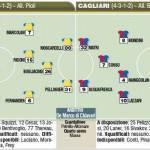 Fantacalcio Serie A, ecco le ultimissime e probabili formazioni di Chievo-Cagliari – Foto