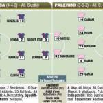 Europa League, Cska Mosca-Palermo, le probabili formazioni in foto!
