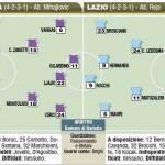 Fantacalcio: Fiorentina-Lazio, probabili formazioni, stesso modulo per Mihajlovic e Reja – Foto