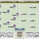 Fantacalcio Fiorentina-Bari, le probabili formazioni in foto