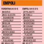 Coppa Italia, Fiorentina-Empoli: le probabili formazioni in foto