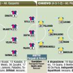 Fantacalcio Serie A, le probabili formazioni di Genoa-Chievo – Foto
