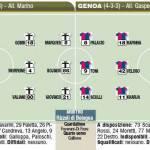 Fantacalcio, ultimissime formazioni di Parma-Genoa – Foto