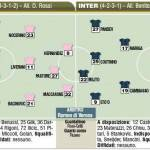 Fantacalcio, ultimissime formazioni di Palermo-Inter, dentro Coutinho – Foto
