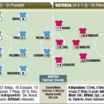 Europei 2012, Italia-Serbia, le probabili formazioni in foto!