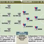 Fantacalcio, ecco le probabili formazioni di Juventus-Cagliari – Foto