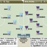 Fantacalcio Serie A, le probabili formazioni di Lazio-Bologna – Foto