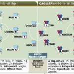 Fantacalcio Serie A, ultime e probabili formazioni di Lazio-Cagliari – Foto