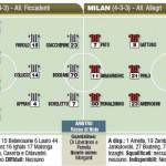 Fantacalcio: Cesena-Milan, probabili formazioni, debutta Ibrahimovic – Foto