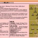 Fantacalcio, Parma-Milan, le probabili formazioni in foto!