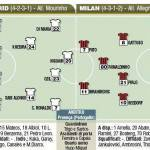 Champions League, Real Madrid-Milan, le probabili formazioni in foto!