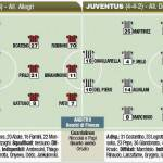Fantacalcio Serie A, Milan-Juventus, probabili formazioni in foto
