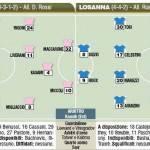 Europa League, Palermo-Losanna, le probabili formazioni in foto!