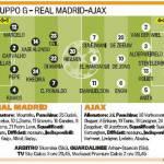 Champions League: Real Madrid-Ajax, probabili formazioni, Di Maria al posto di Benzema – Foto