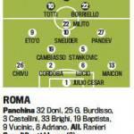 Fantacalcio: Roma-Inter, ecco le probabili formazioni – Foto
