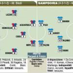 Fantacalcio: Cagliari-Sampdoria, probabili formazioni, Di Carlo punta su Pozzi – Foto