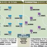 Fantacalcio Serie A, ultimissime e probabili formazioni di Sampdoria-Fiorentina – Foto
