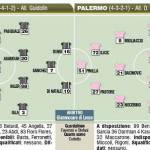 Fantacalcio Serie A, probabili e ultimissime formazioni di Udinese-Palermo – Foto