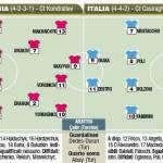 Under 21, Bielorussia-Italia, le probabili formazioni in foto!