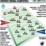 Champions League, Werder-Sampdoria, le formazioni, c'è la coppia Cassano-Pazzini – Foto