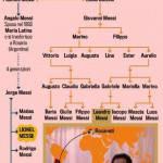 Spagna, l'albero genaoligico della Pulce – Foto