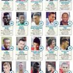 Golden Boy 2013, ecco i 40 candidati: chi succederà a Isco? Uno è il grande favorito