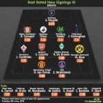 FOTO – La top 11 dei migliori acquisti della stagione 2012/2013