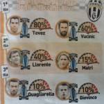 Chi saranno i due attaccanti titolari nella Juventus di Conte? Ecco le percentuali – FOTO