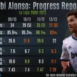 Xabi Alonso e i suoi numeri: lascerà il Real per trovare più spazio? Alle italiane farebbe comodo… – FOTO