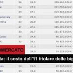 Ecco quanto costano gli 11 titolari delle big di Serie A! Il Milan è costato meno di Buffon, Napoli più dell'Inter, la Juve la più spendacciona!