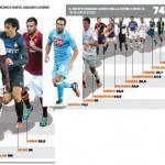 Serie A, stipendi in calo: Juventus, Milan e Inter guidano il gruppo, si scende sotto il miliardo