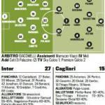 Inter-Cagliari, probabili formazioni: 3-4-3, Silvestre e Ranocchia in difesa – Foto