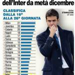 Inter, ecco il disastro nerazzurro nelle ultime 10 gare: solo 3 squadre peggio! – Foto