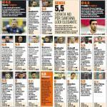 Inter-Genoa, voti e pagelle Gazzetta dello Sport: Guarin il migliore, bene Campagnaro e Alvarez