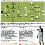 Inter-Napoli, probabili formazioni: 3-5-2 con Milito-Cassano, Pandev in panca – Foto