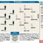 Inter-Palermo, probabili formazioni: dubbio per Stramaccioni, 3-5-2 o 3-4-1-2? – Foto