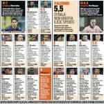 Inter-Palermo, voti e pagelle Gazzetta dello Sport: super Ranocchia, che disastro Coutinho! – Foto