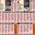 Inter-Roma, voti e pagelle Gazzetta dello Sport: Totti 8,5, Gervinho 8! Pereira e Ranocchia 4,5
