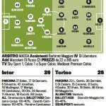 Inter-Torino, probabili formazioni: Palacio-Cassano-Guarin trio d'attacco – Foto